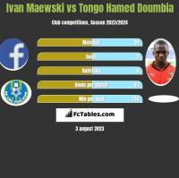 Ivan Maewski vs Tongo Hamed Doumbia h2h player stats