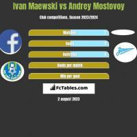 Ivan Maewski vs Andrey Mostovoy h2h player stats