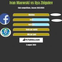 Ivan Maewski vs Ilya Zhigulev h2h player stats
