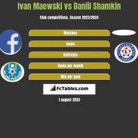 Ivan Maewski vs Daniil Shamkin h2h player stats