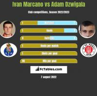 Ivan Marcano vs Adam Dzwigala h2h player stats