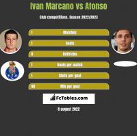 Ivan Marcano vs Afonso h2h player stats