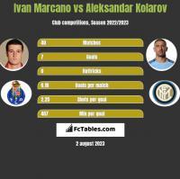 Ivan Marcano vs Aleksandar Kolarov h2h player stats