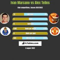 Ivan Marcano vs Alex Telles h2h player stats
