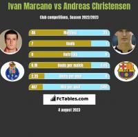 Ivan Marcano vs Andreas Christensen h2h player stats