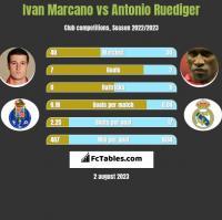 Ivan Marcano vs Antonio Ruediger h2h player stats