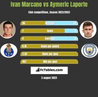 Ivan Marcano vs Aymeric Laporte h2h player stats