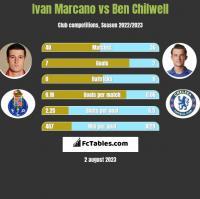 Ivan Marcano vs Ben Chilwell h2h player stats
