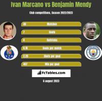 Ivan Marcano vs Benjamin Mendy h2h player stats
