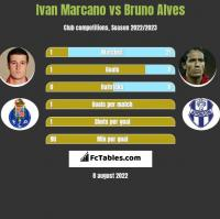 Ivan Marcano vs Bruno Alves h2h player stats