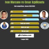 Ivan Marcano vs Cesar Azpilicueta h2h player stats