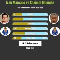 Ivan Marcano vs Chancel Mbemba h2h player stats
