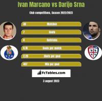 Ivan Marcano vs Darijo Srna h2h player stats
