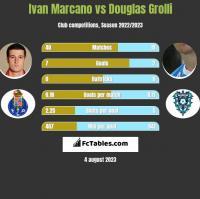Ivan Marcano vs Douglas Grolli h2h player stats