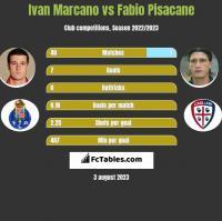 Ivan Marcano vs Fabio Pisacane h2h player stats