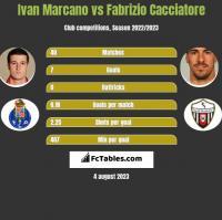 Ivan Marcano vs Fabrizio Cacciatore h2h player stats