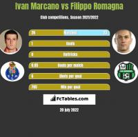 Ivan Marcano vs Filippo Romagna h2h player stats