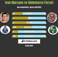 Ivan Marcano vs Giammarco Ferrari h2h player stats