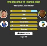 Ivan Marcano vs Goncalo Silva h2h player stats