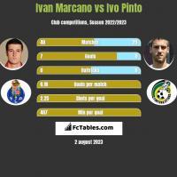 Ivan Marcano vs Ivo Pinto h2h player stats