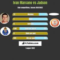 Ivan Marcano vs Jadson h2h player stats