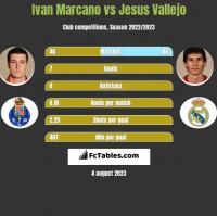 Ivan Marcano vs Jesus Vallejo h2h player stats