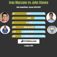 Ivan Marcano vs John Stones h2h player stats