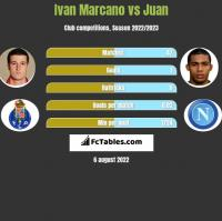 Ivan Marcano vs Juan h2h player stats