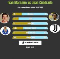 Ivan Marcano vs Juan Cuadrado h2h player stats