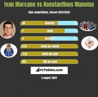 Ivan Marcano vs Konstantinos Manolas h2h player stats
