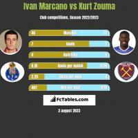 Ivan Marcano vs Kurt Zouma h2h player stats