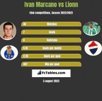 Ivan Marcano vs Lionn h2h player stats