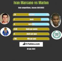 Ivan Marcano vs Marlon h2h player stats