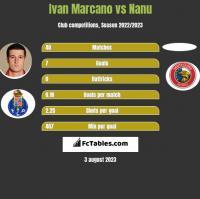 Ivan Marcano vs Nanu h2h player stats