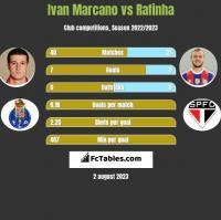 Ivan Marcano vs Rafinha h2h player stats