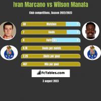 Ivan Marcano vs Wilson Manafa h2h player stats