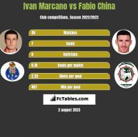 Ivan Marcano vs Fabio China h2h player stats