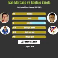 Ivan Marcano vs Adelcio Varela h2h player stats