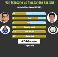 Ivan Marcano vs Alessandro Bastoni h2h player stats