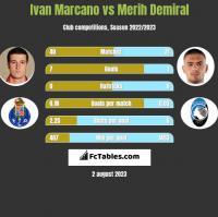 Ivan Marcano vs Merih Demiral h2h player stats