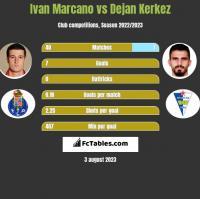 Ivan Marcano vs Dejan Kerkez h2h player stats