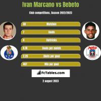 Ivan Marcano vs Bebeto h2h player stats