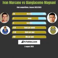Ivan Marcano vs Giangiacomo Magnani h2h player stats