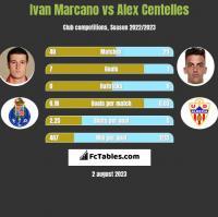 Ivan Marcano vs Alex Centelles h2h player stats
