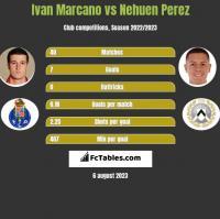 Ivan Marcano vs Nehuen Perez h2h player stats