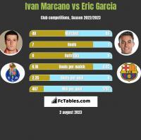 Ivan Marcano vs Eric Garcia h2h player stats