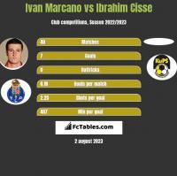 Ivan Marcano vs Ibrahim Cisse h2h player stats