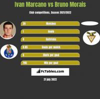 Ivan Marcano vs Bruno Morais h2h player stats