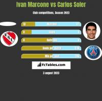 Ivan Marcone vs Carlos Soler h2h player stats