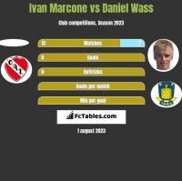 Ivan Marcone vs Daniel Wass h2h player stats